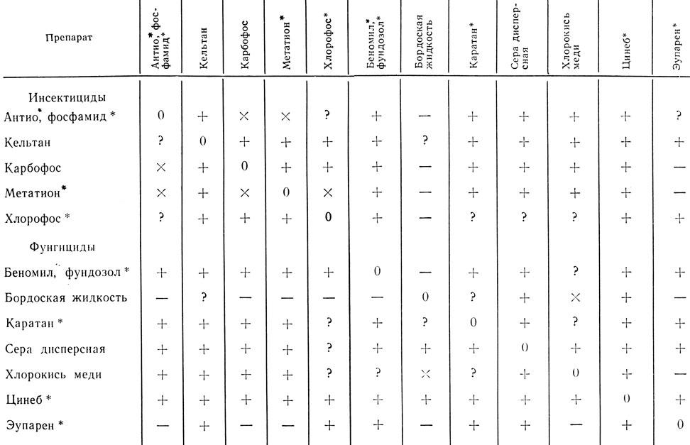 Инсектициды таблица совместимости